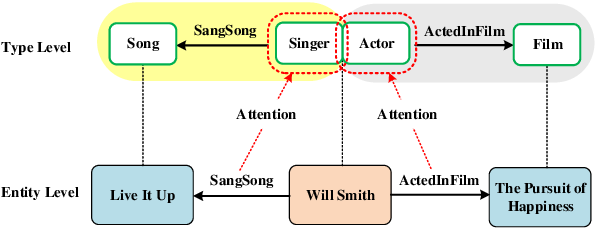 Figure 1 for AutoETER: Automated Entity Type Representation for Knowledge Graph Embedding