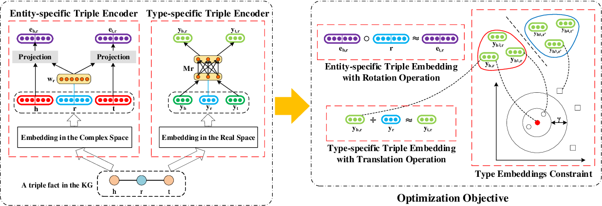 Figure 3 for AutoETER: Automated Entity Type Representation for Knowledge Graph Embedding