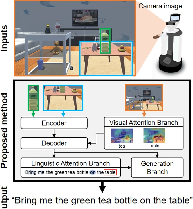 Figure 1 for Alleviating the Burden of Labeling: Sentence Generation by Attention Branch Encoder-Decoder Network