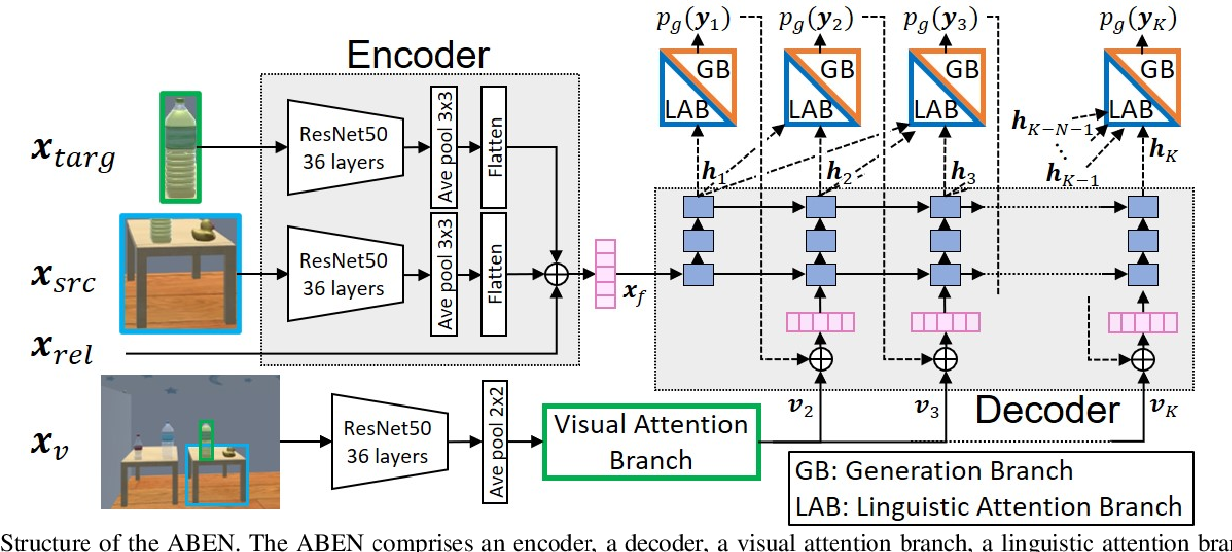 Figure 3 for Alleviating the Burden of Labeling: Sentence Generation by Attention Branch Encoder-Decoder Network