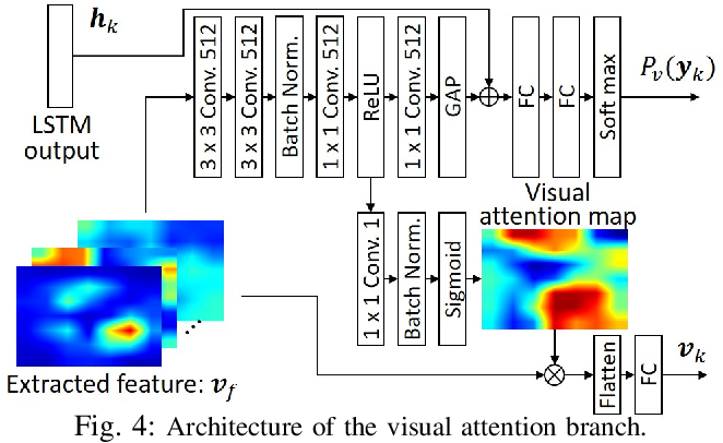 Figure 4 for Alleviating the Burden of Labeling: Sentence Generation by Attention Branch Encoder-Decoder Network