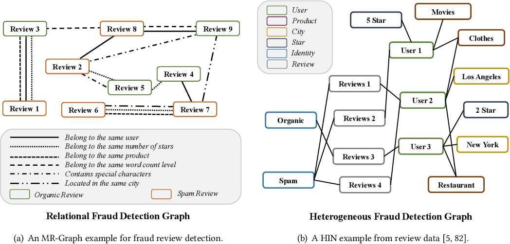 Figure 2 for Reinforced Neighborhood Selection Guided Multi-Relational Graph Neural Networks