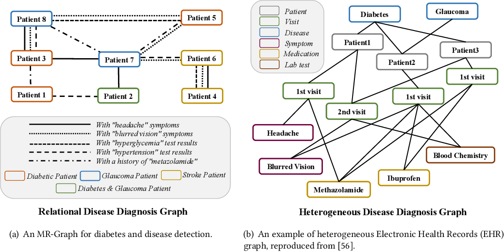 Figure 3 for Reinforced Neighborhood Selection Guided Multi-Relational Graph Neural Networks