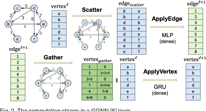Figure 2 for Architectural Implications of Graph Neural Networks