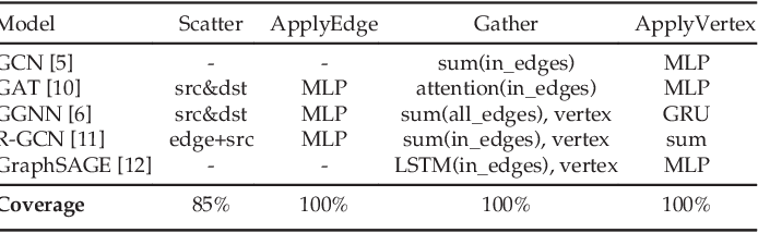 Figure 1 for Architectural Implications of Graph Neural Networks