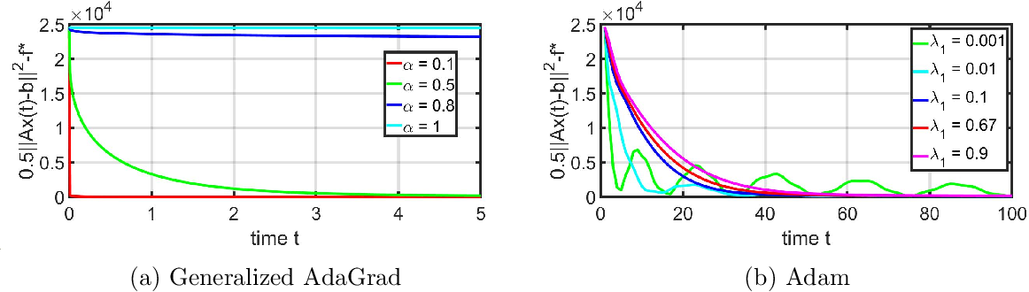 Figure 1 for Generalized AdaGrad (G-AdaGrad) and Adam: A State-Space Perspective