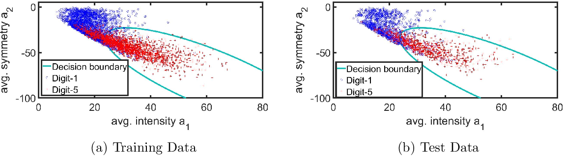 Figure 2 for Generalized AdaGrad (G-AdaGrad) and Adam: A State-Space Perspective