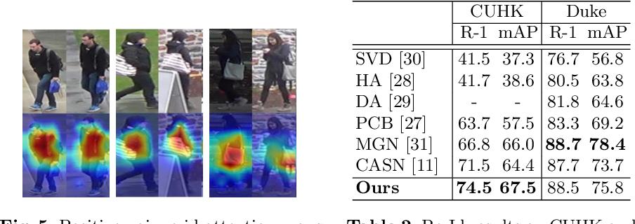 Figure 4 for Towards Visually Explaining Similarity Models