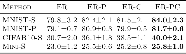 Figure 1 for Principal Gradient Direction and Confidence Reservoir Sampling for Continual Learning