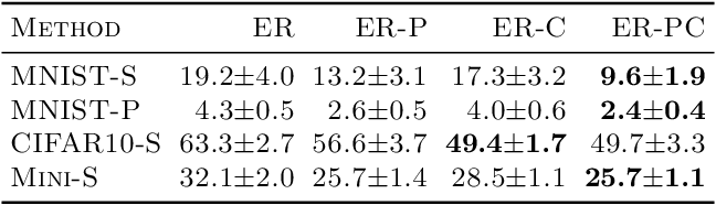 Figure 3 for Principal Gradient Direction and Confidence Reservoir Sampling for Continual Learning