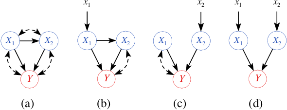 Figure 1 for Learning Joint Nonlinear Effects from Single-variable Interventions in the Presence of Hidden Confounders