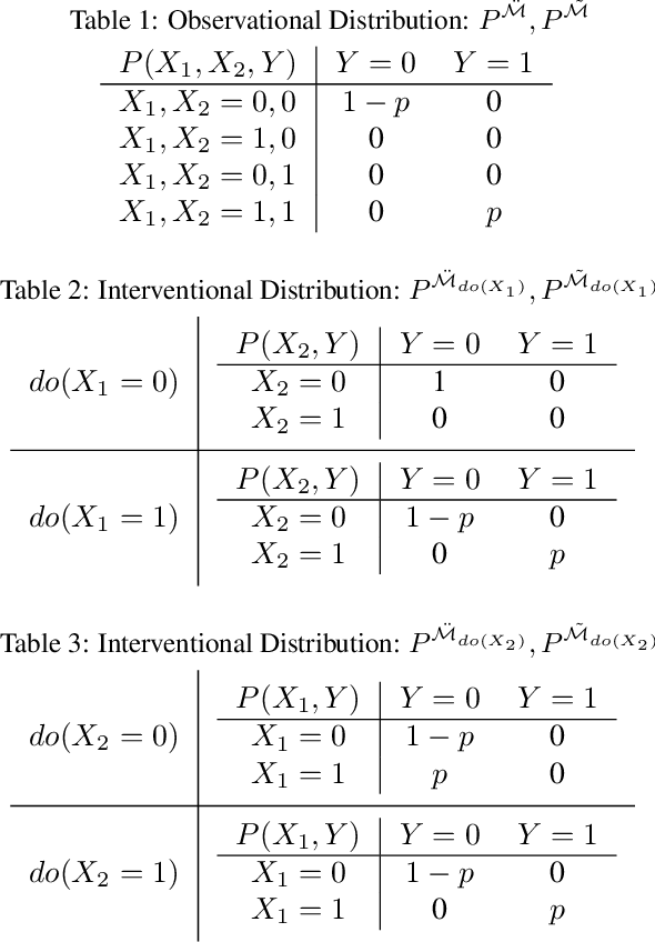 Figure 2 for Learning Joint Nonlinear Effects from Single-variable Interventions in the Presence of Hidden Confounders