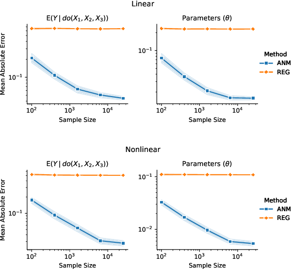 Figure 3 for Learning Joint Nonlinear Effects from Single-variable Interventions in the Presence of Hidden Confounders