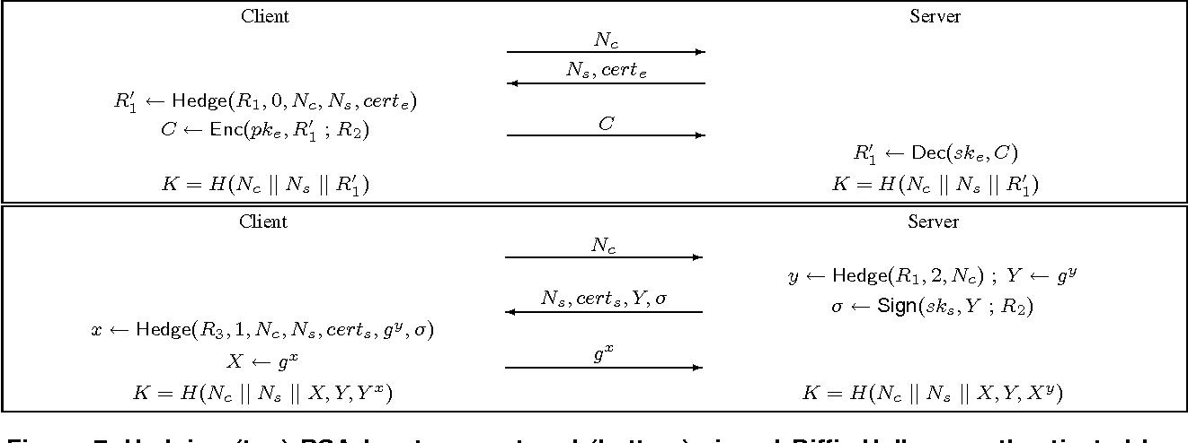 Figure 7 from When Good Randomness Goes Bad: Virtual Machine