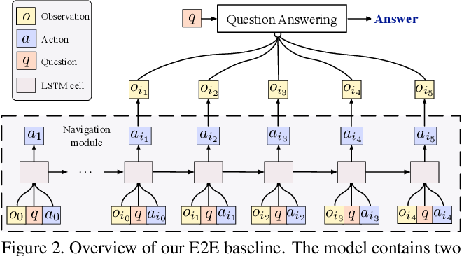 Figure 3 for Revisiting EmbodiedQA: A Simple Baseline and Beyond