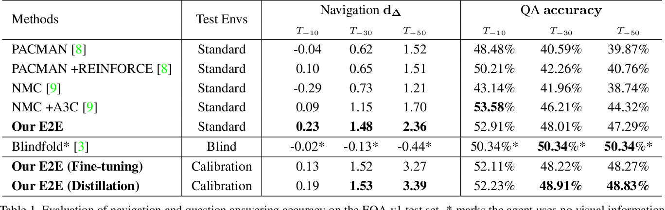 Figure 2 for Revisiting EmbodiedQA: A Simple Baseline and Beyond