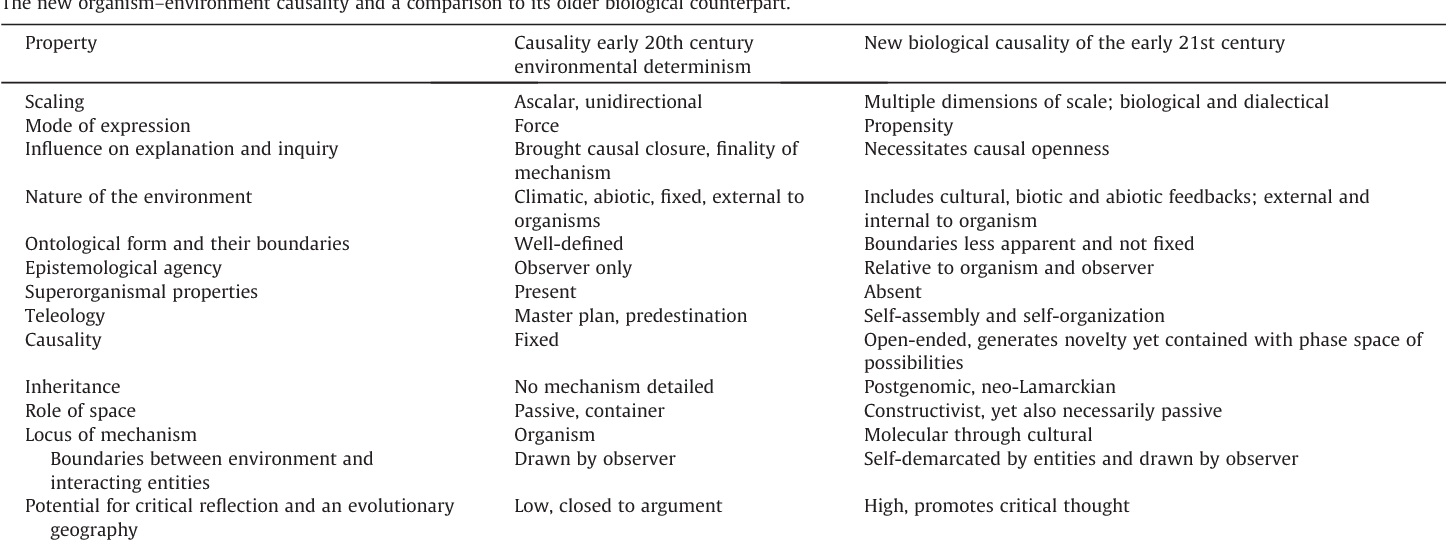 Scale, causality, and the new organism–environment