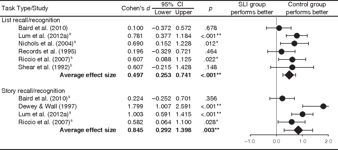 Figure 3. Effect sizes of studies examining retrieval of verbal information from declarative memory in SLI. aAverage effect size for recall and recognition in immediate and delayed conditions. bAverage effect size for recall in short and delayed conditions. *p < .05; **p < .001. CI = confidence interval; SLI = specific language impairment.