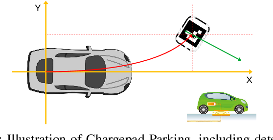 Figure 1 for An Online Learning System for Wireless Charging Alignment using Surround-view Fisheye Cameras
