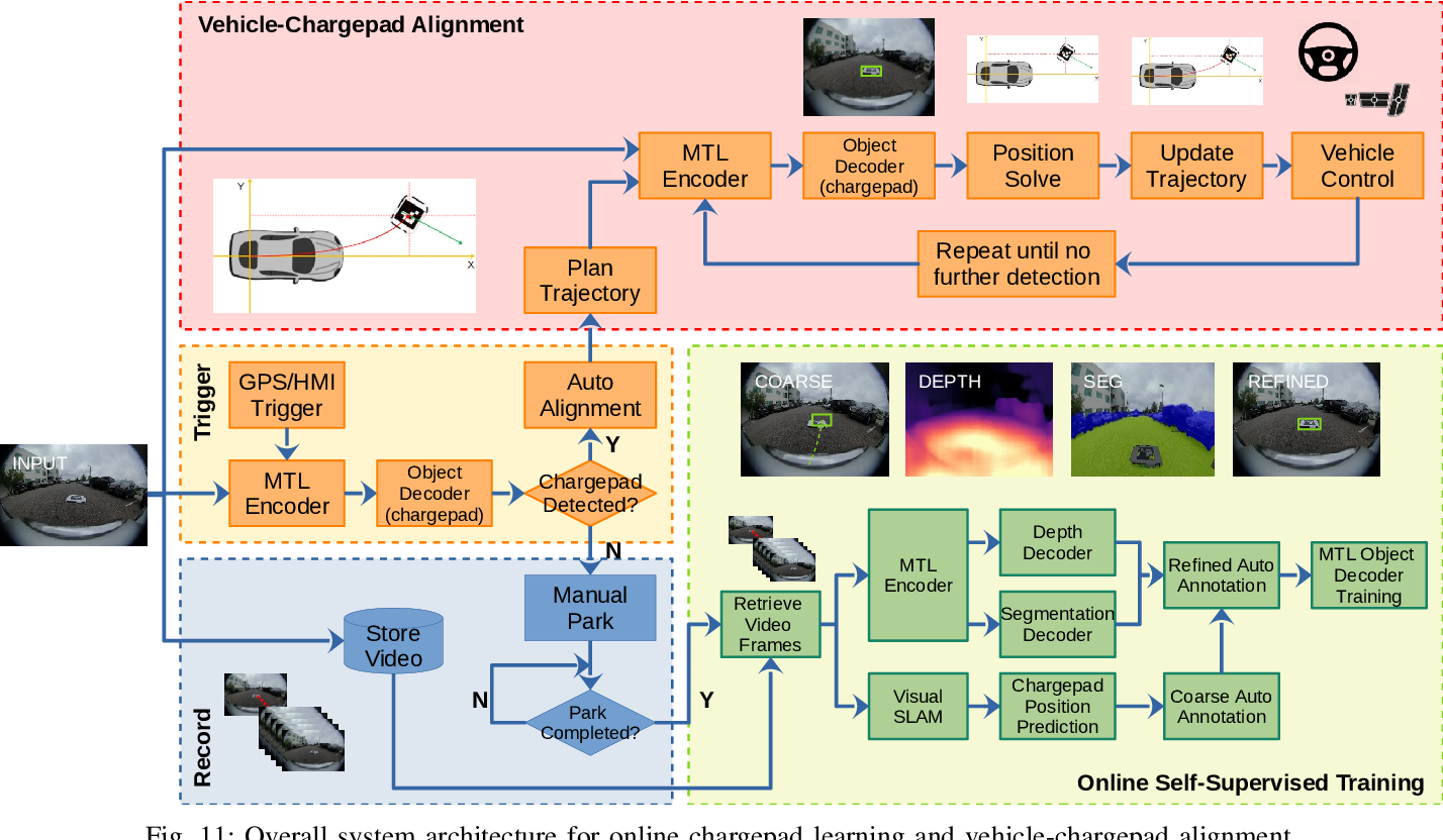 Figure 3 for An Online Learning System for Wireless Charging Alignment using Surround-view Fisheye Cameras