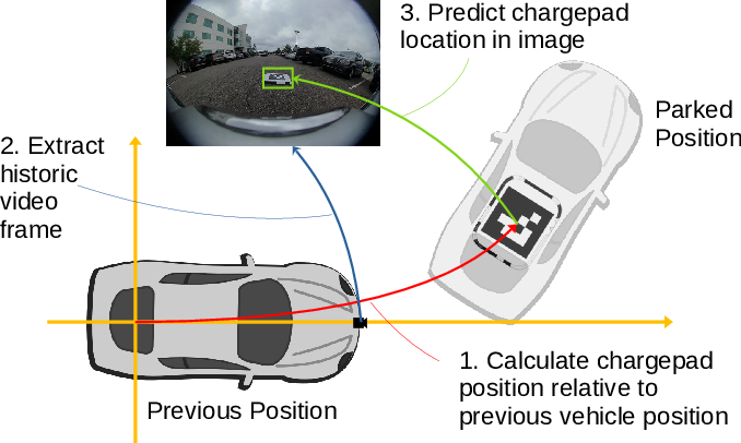 Figure 4 for An Online Learning System for Wireless Charging Alignment using Surround-view Fisheye Cameras