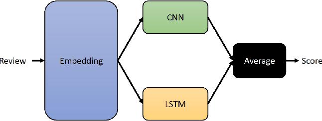 Figure 1 for Deep-Sentiment: Sentiment Analysis Using Ensemble of CNN and Bi-LSTM Models
