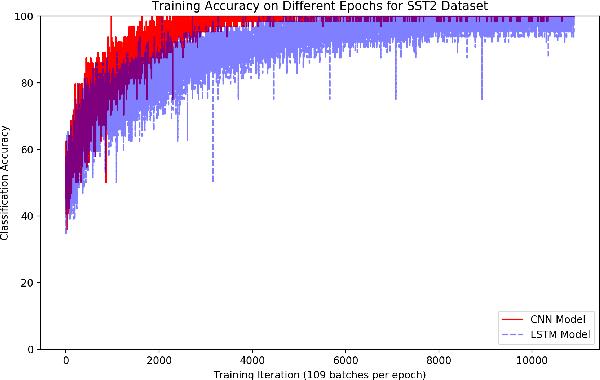 Figure 2 for Deep-Sentiment: Sentiment Analysis Using Ensemble of CNN and Bi-LSTM Models