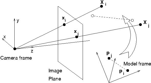 Visual head tracking and slaving for visual telepresence - Semantic