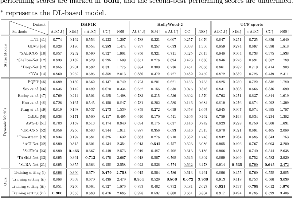 Figure 2 for Video Saliency Prediction Using Enhanced Spatiotemporal Alignment Network