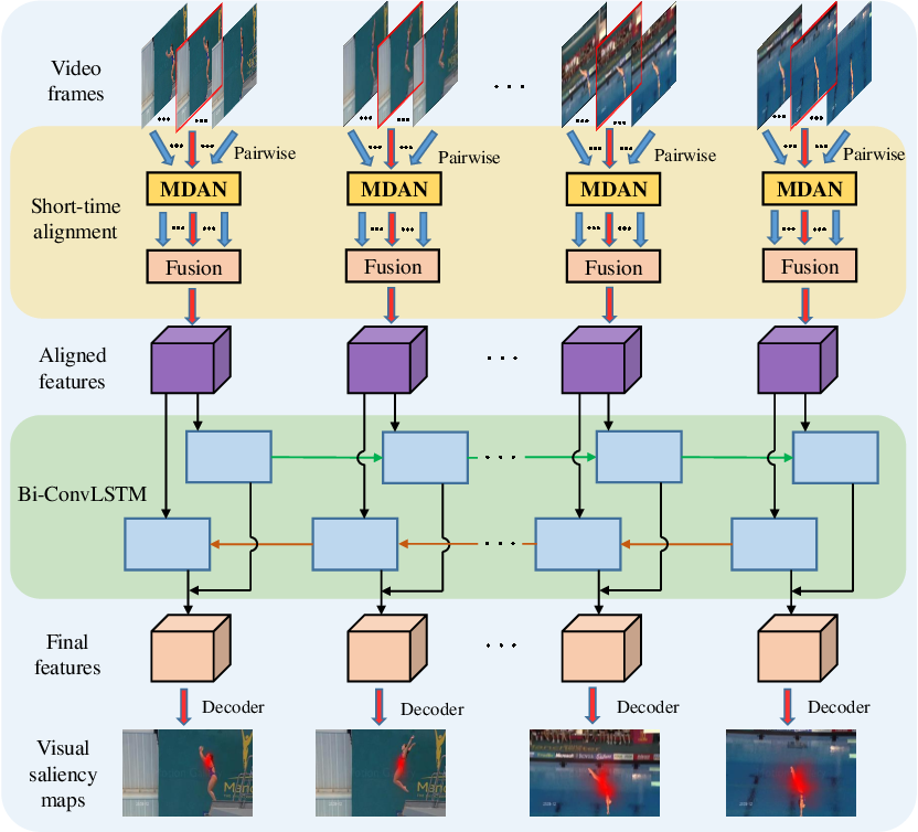 Figure 1 for Video Saliency Prediction Using Enhanced Spatiotemporal Alignment Network