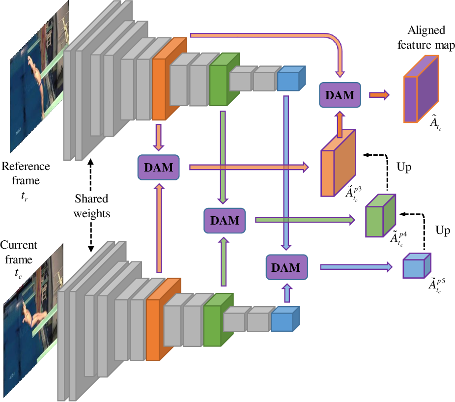 Figure 3 for Video Saliency Prediction Using Enhanced Spatiotemporal Alignment Network