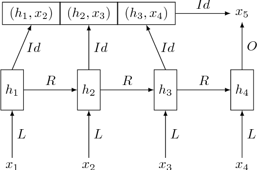 Figure 1 for Improving Neural Language Models with a Continuous Cache