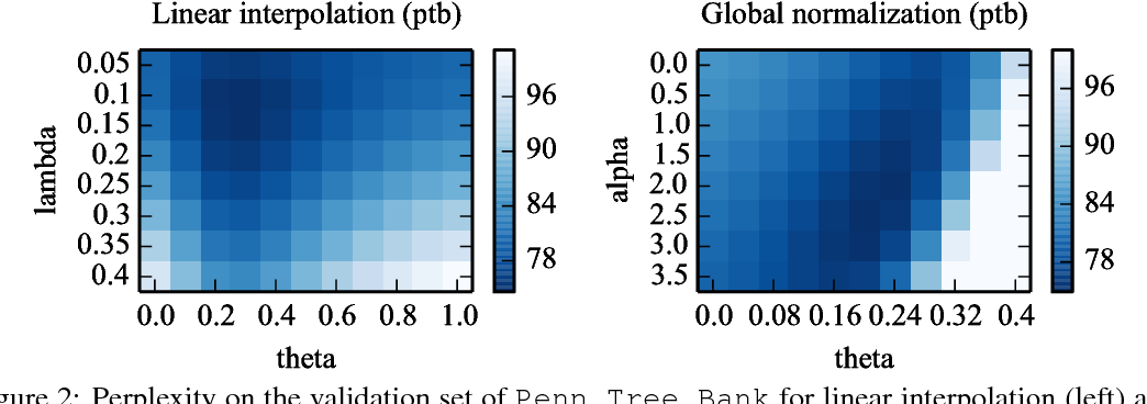 Figure 3 for Improving Neural Language Models with a Continuous Cache