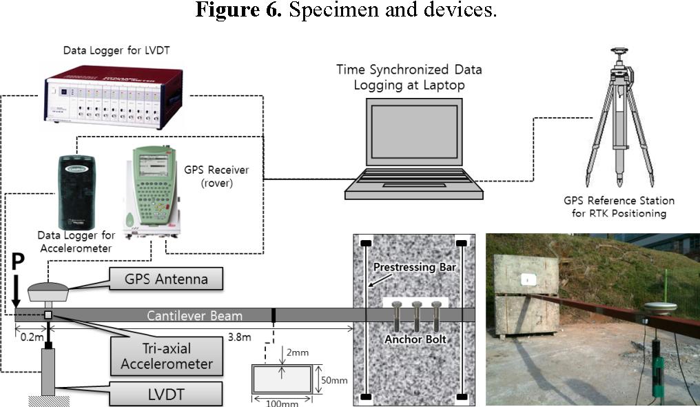 Figure 6 from Optimal Methods of RTK-GPS/Accelerometer
