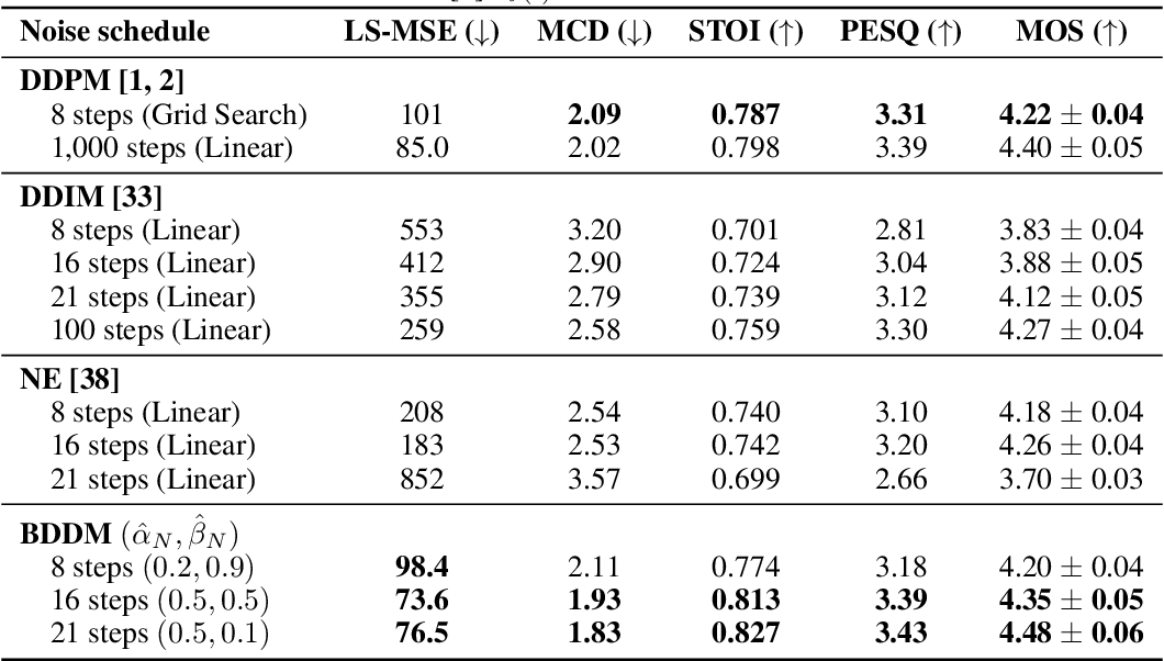 Figure 3 for Bilateral Denoising Diffusion Models