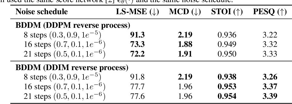 Figure 4 for Bilateral Denoising Diffusion Models