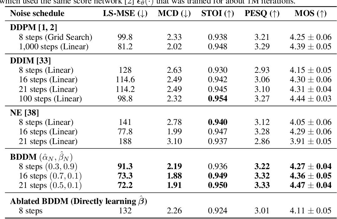 Figure 1 for Bilateral Denoising Diffusion Models