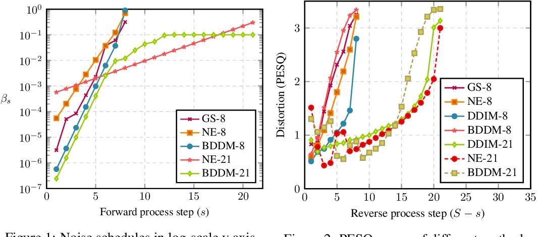 Figure 2 for Bilateral Denoising Diffusion Models