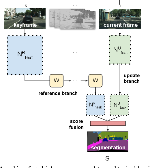 Figure 1 for Accel: A Corrective Fusion Network for Efficient Semantic Segmentation on Video