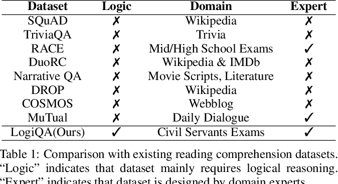 Figure 2 for LogiQA: A Challenge Dataset for Machine Reading Comprehension with Logical Reasoning