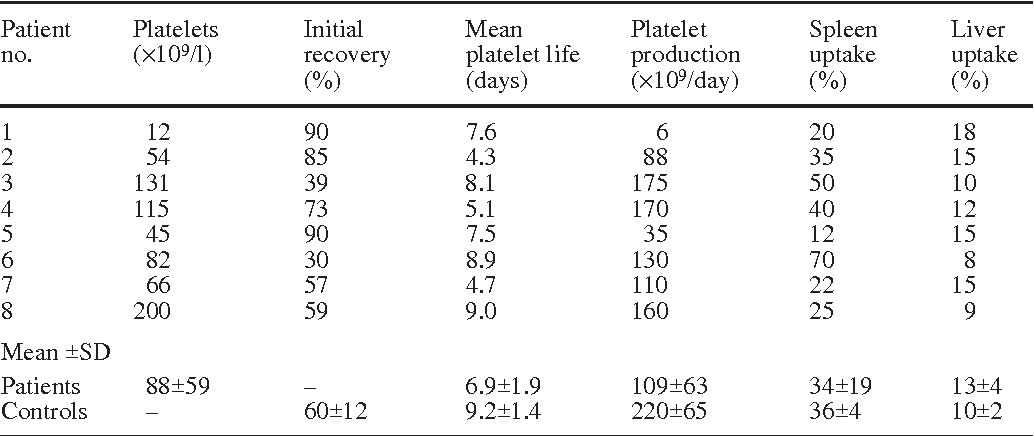 Table 2 Platelet kinetic parameters Patient Platelets Initial Mean Platelet Spleen Liver no. (×109/l) recovery platelet life production uptake uptake (%) (days) (×109/day) (%) (%)