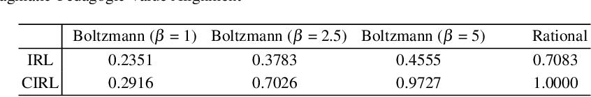 Figure 2 for Pragmatic-Pedagogic Value Alignment