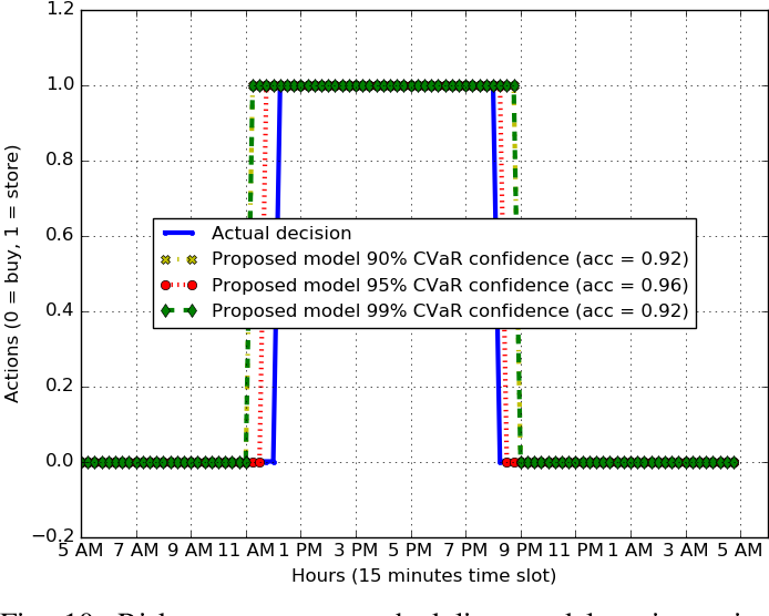 Figure 2 for Risk-Aware Energy Scheduling for Edge Computing with Microgrid: A Multi-Agent Deep Reinforcement Learning Approach