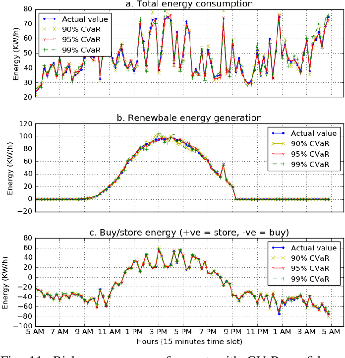 Figure 3 for Risk-Aware Energy Scheduling for Edge Computing with Microgrid: A Multi-Agent Deep Reinforcement Learning Approach