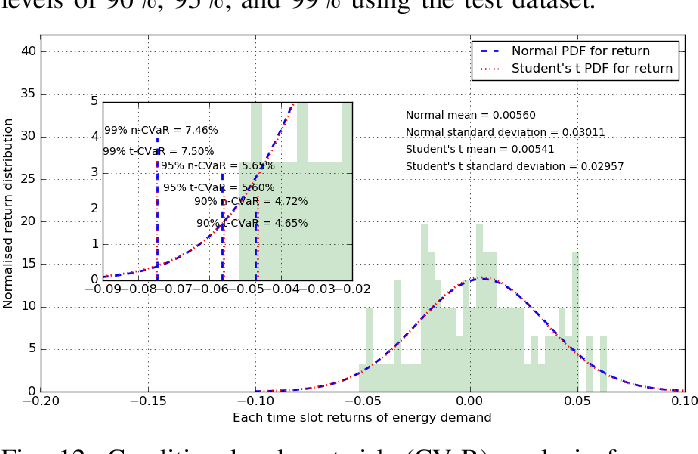 Figure 4 for Risk-Aware Energy Scheduling for Edge Computing with Microgrid: A Multi-Agent Deep Reinforcement Learning Approach