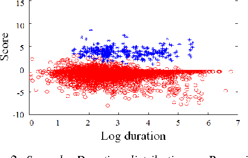 Figure 3 for KU-ISPL Language Recognition System for NIST 2015 i-Vector Machine Learning Challenge