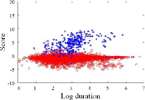 Figure 4 for KU-ISPL Language Recognition System for NIST 2015 i-Vector Machine Learning Challenge