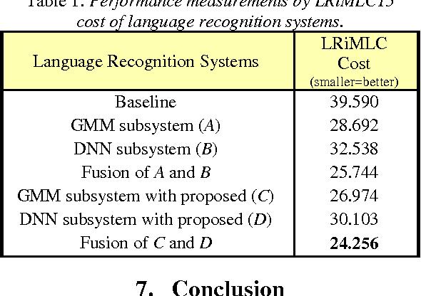 Figure 2 for KU-ISPL Language Recognition System for NIST 2015 i-Vector Machine Learning Challenge