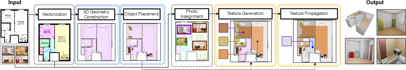 Figure 4 for Plan2Scene: Converting Floorplans to 3D Scenes