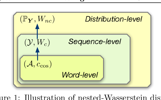 Figure 2 for Nested-Wasserstein Self-Imitation Learning for Sequence Generation